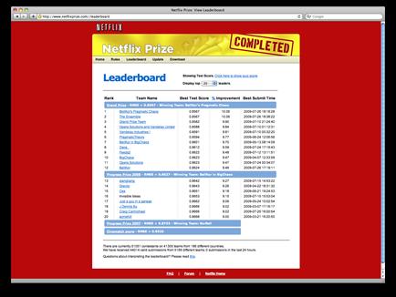 Netflix Web Development Projects | Internet Simplicity